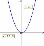 y=ax^201.jpg