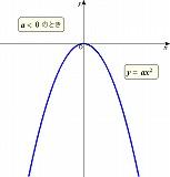 y=ax^202.jpg